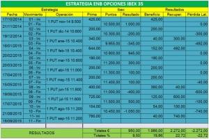 Estrategia venta put ibex 35 ago-15