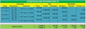 Estrategia venta put ibex 35 ene-15