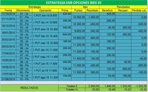 Estrategia venta put ibex 35 jul-15