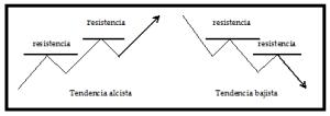 Análisis técnico 4F