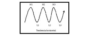 Análisis técnico 5C