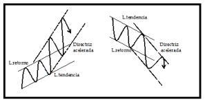 Análisis técnico 6C