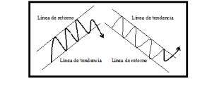 Análisis técnico 6D