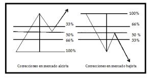 Análisis técnico 6E