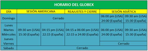 TP 1 01A Globex