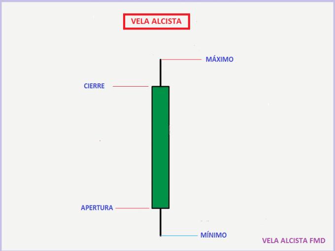TP 1 01E Vela Alcista
