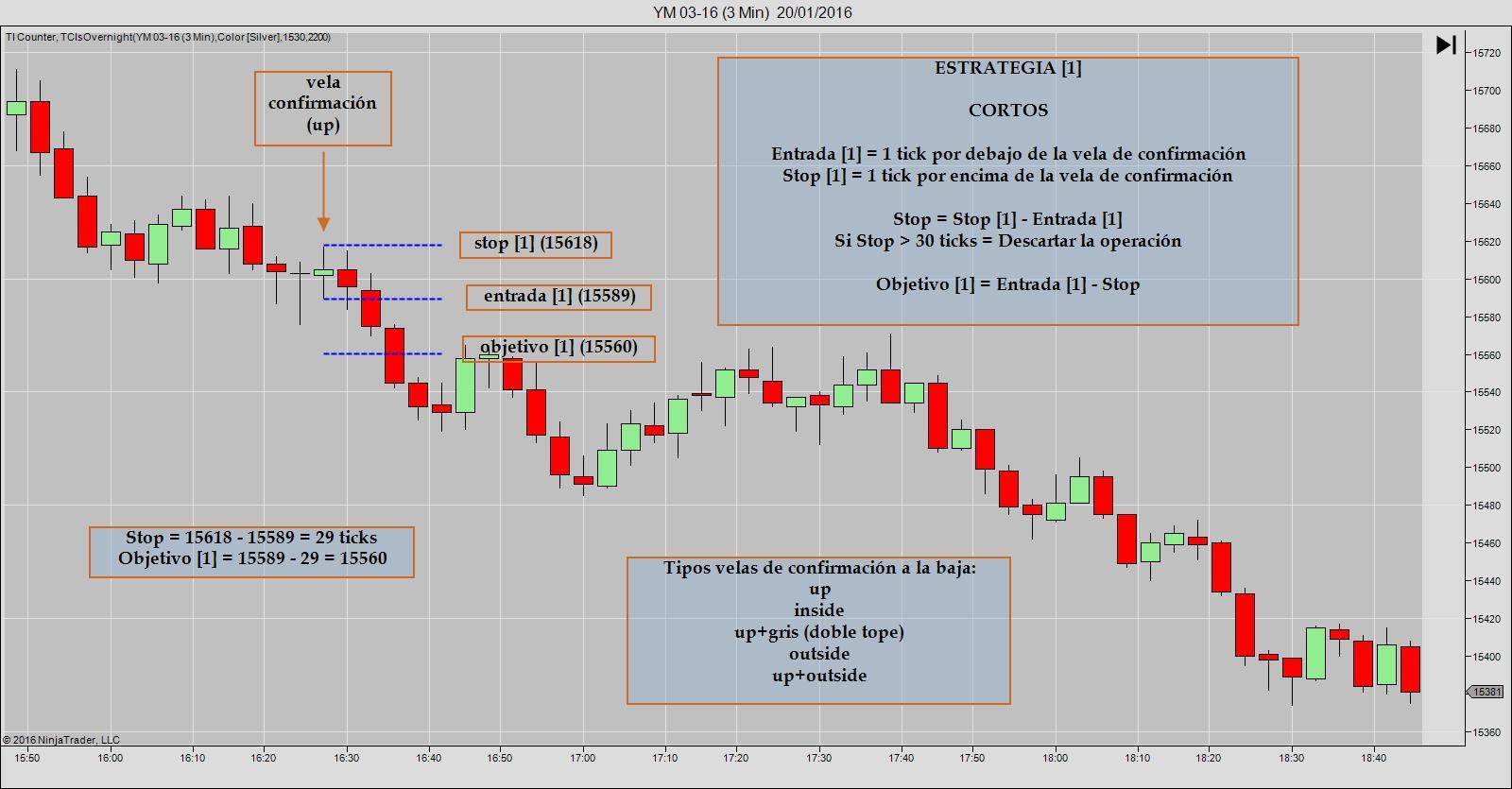 TP 1 05B Estrategia [1] Cortos