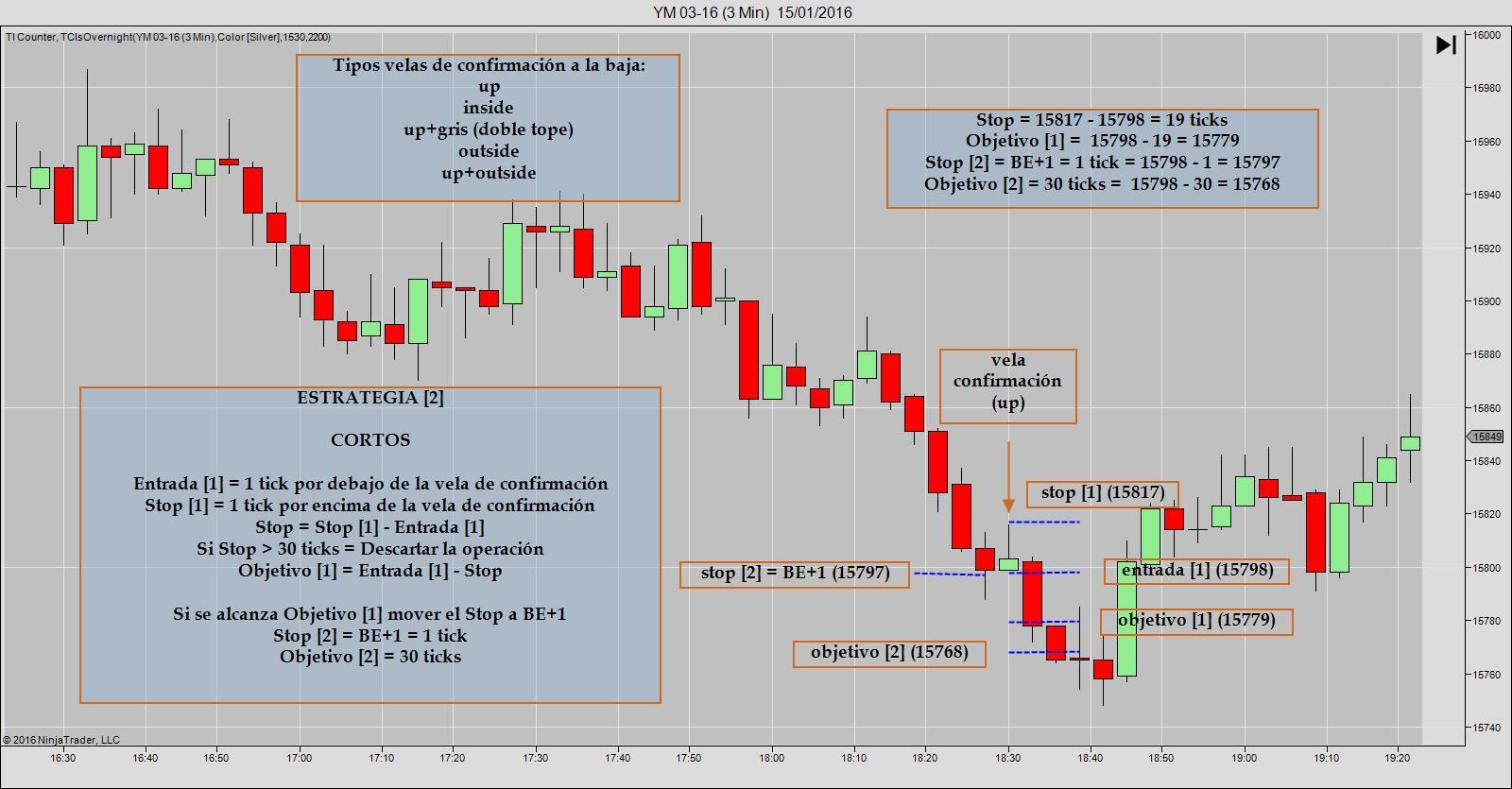 TP 1 05B Estrategia [2] Cortos