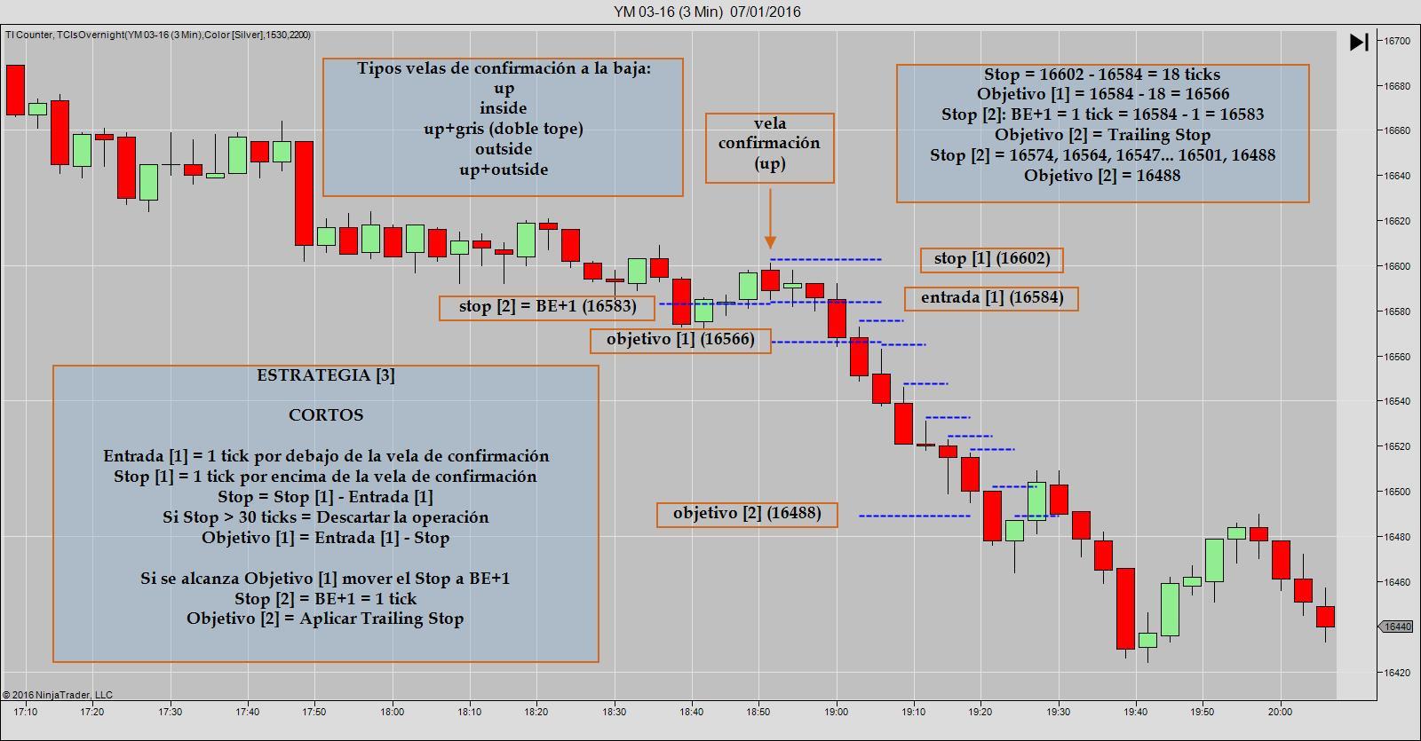 TP 1 05B Estrategia [3] Cortos