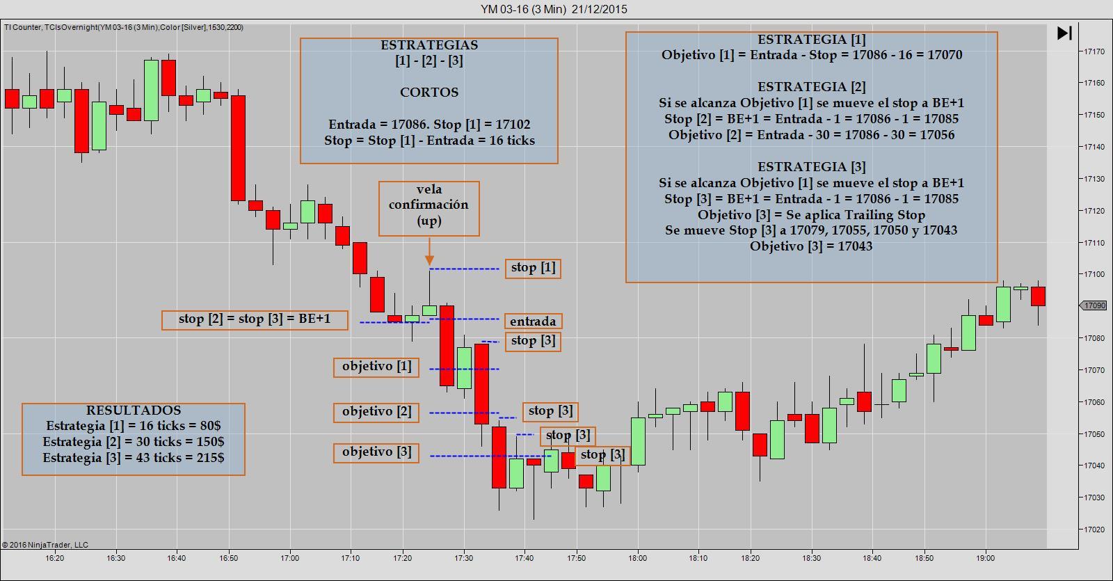 TP 1 05D Estrategia [1-2-3] Cortos