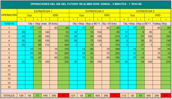 TP 1 09A Estadística diaria