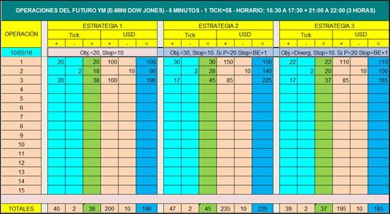 TP 2 05C Estadística 3h diaria