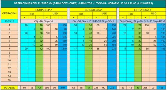 TP 2 05C Estadística 6h diaria