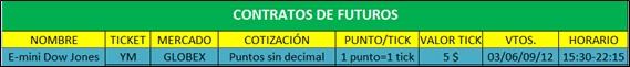 tp-3-01b-contrato-futuro-ym