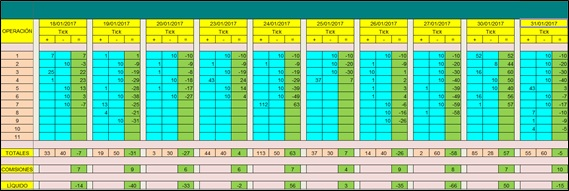 tp-3-04d-resultados-diario2-ene-2017